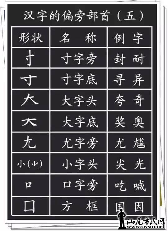 汉字的基本笔画 偏旁部首详解,对孩子学习一定有用 汉字的基本笔画